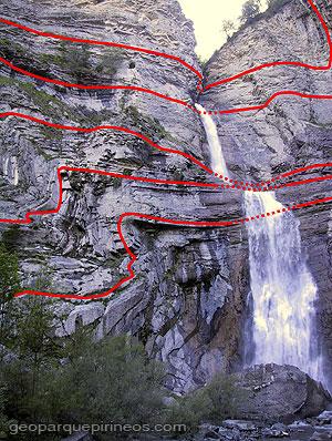 Trazas del plegamiento cascada de Sorrosal